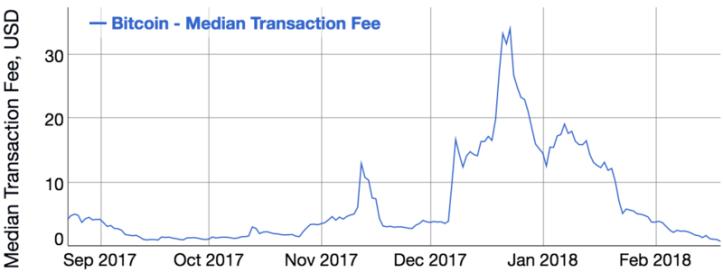 content_btc_fees