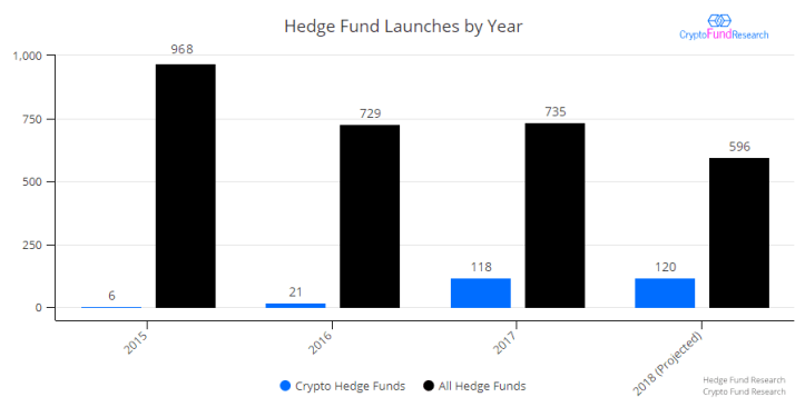 Hedge_Fund_Launches_by_Year_1_