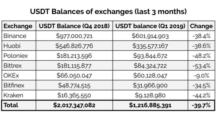 usdt_balances