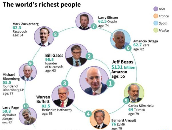 the-10-richest-people-in-the-world-according-to-forbes-magazine-601x480.jpg