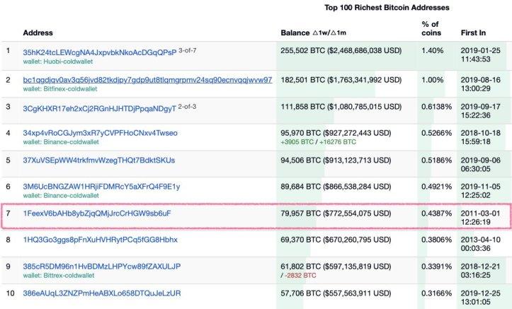 Top-Bitcoin-Addresses